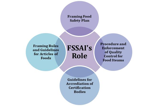 FSSAI's Role
