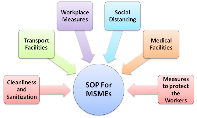 Standard Operating Procedure (SOP) for MSMEs