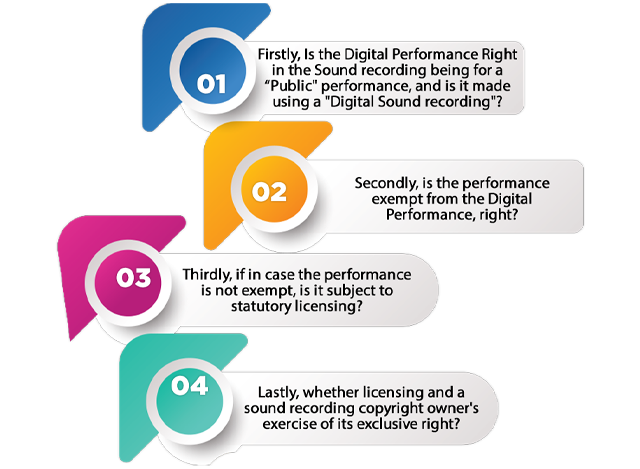 Key Point to be considered in Copyright for Digital Performance Right in Sound Recordings