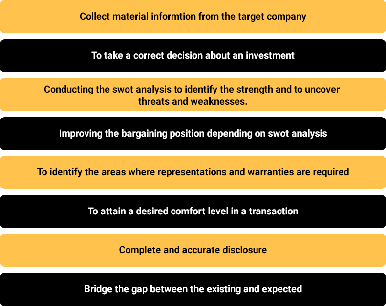 Objective of Due Diligence