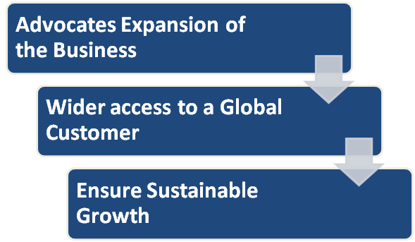 Benefits of the International Business Environment