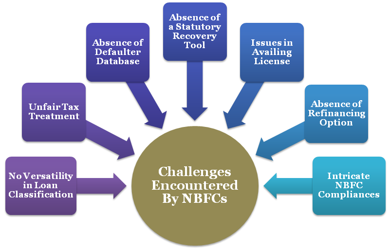 Major Challenges Encountered by NBFCs & Their Remedies