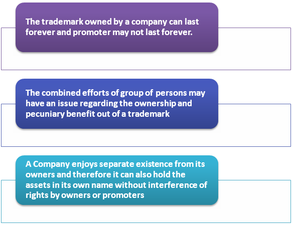 Trademark assigned by a Promoter to Company