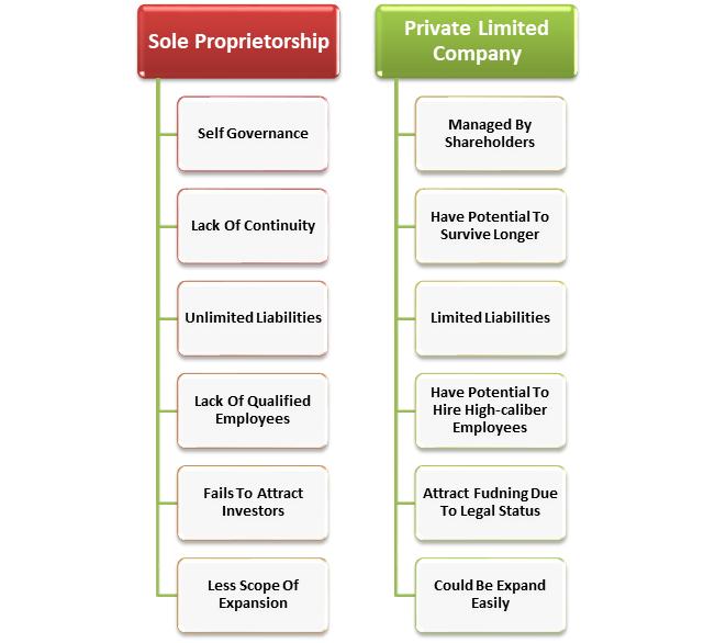 Convert Sole Proprietorship into Private Limited Company