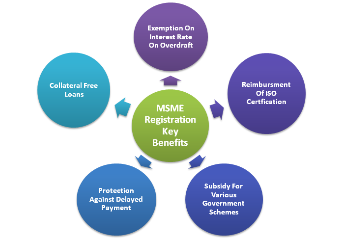 Sole Proprietor can apply For an MSME Registration