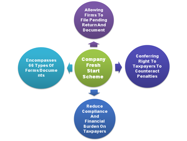 MCA extends the LLP Settlement and Company Fresh Start scheme