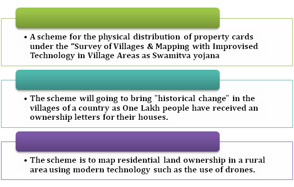 Key Highlights of the Swamitva Yojana