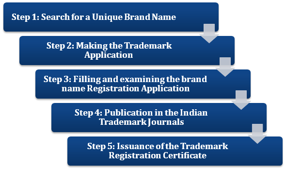 Register a Trademark in Just Simple Steps