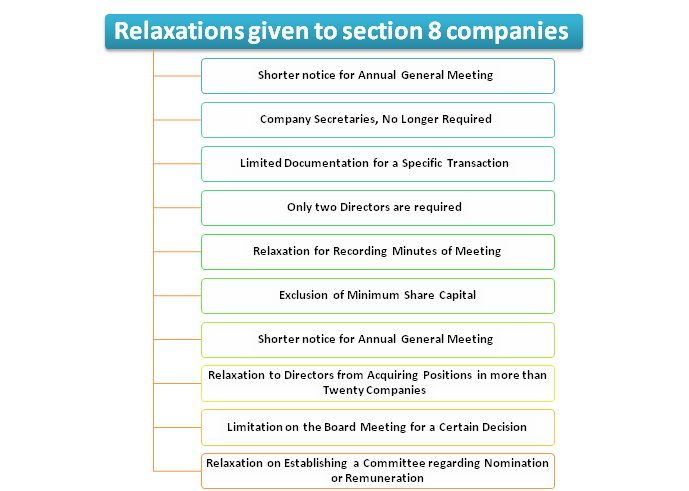 Relaxations given to Section 8 Companies under Company Law