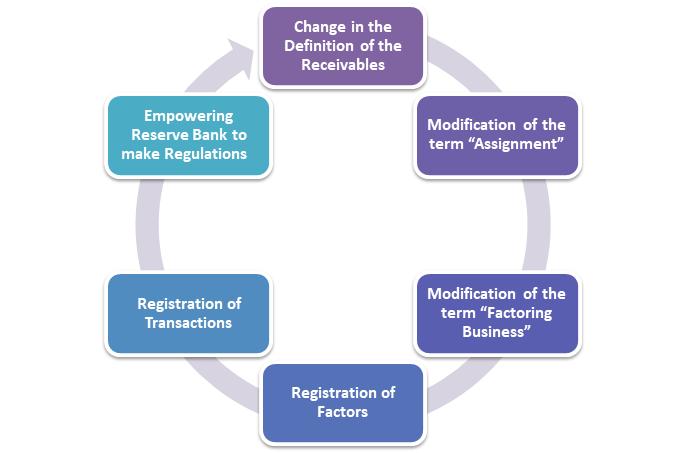 Factoring Regulations Bill 2020
