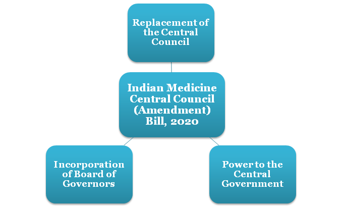 Indian Medicine Central Council (Amendment) Bill, 2020