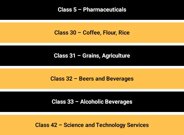 List of Coordinated Class for Trademark Class 29