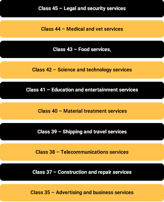 Coordinated Classes under Trademark Class 36