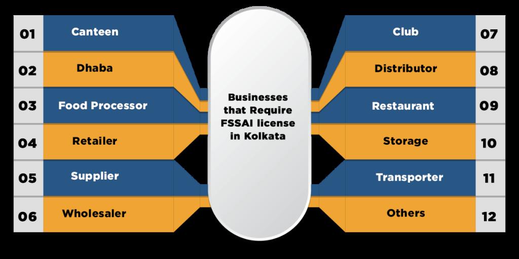 Businesses that Require FSSAI license