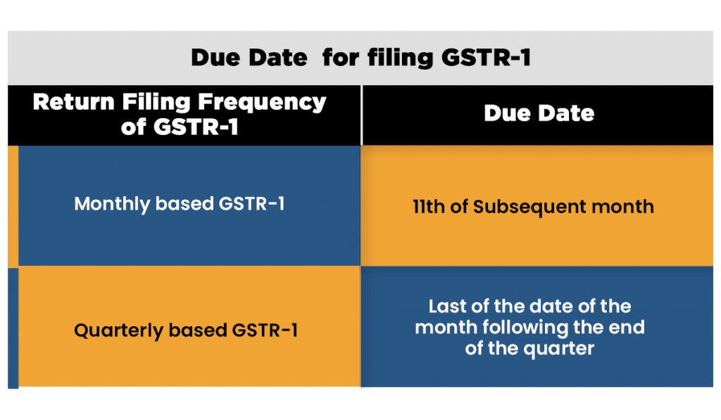 Due Dates to File GSTR-1