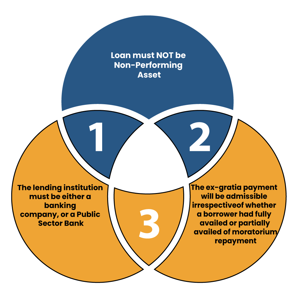 Eligibility Criteria for ex-gratia Payment under the Scheme