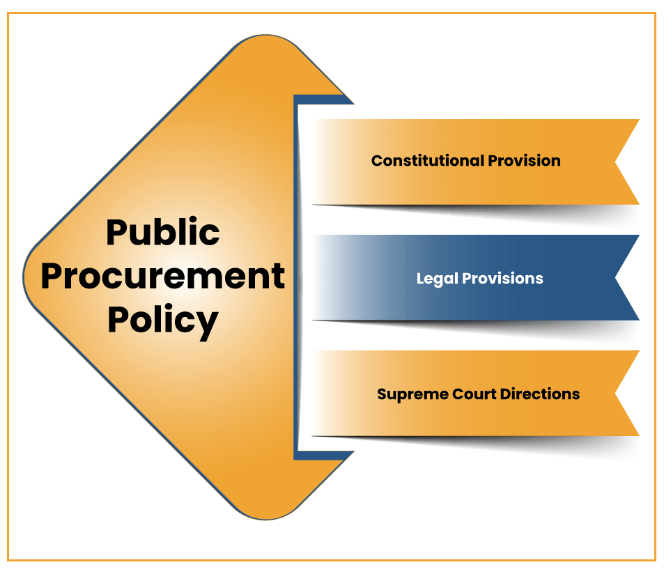 Legal Framework adopted in India for Public Procurement Policy