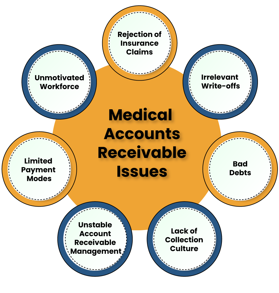Typical Medical Accounts Receivable Problems and Viable Solution