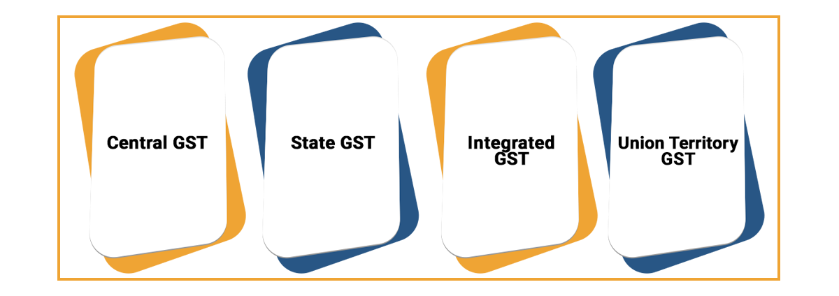 Modes Of GST