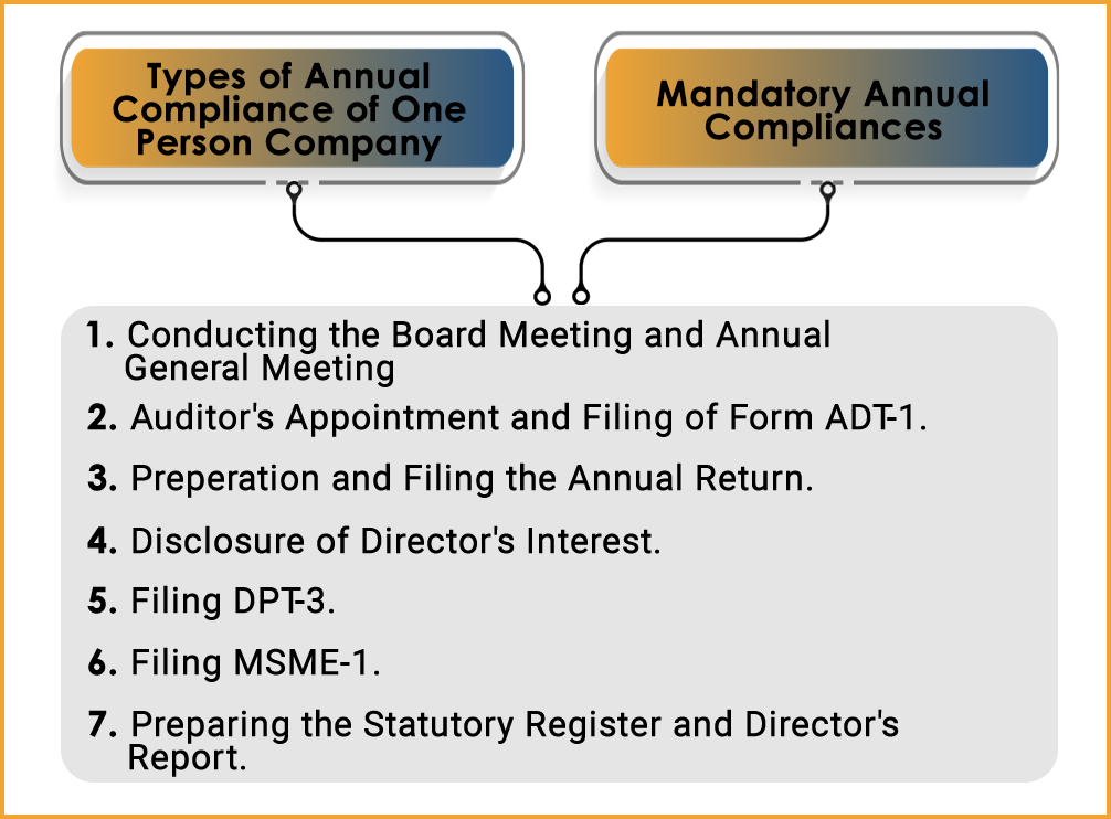 Procedure for Annual Compliances of One-Person Company