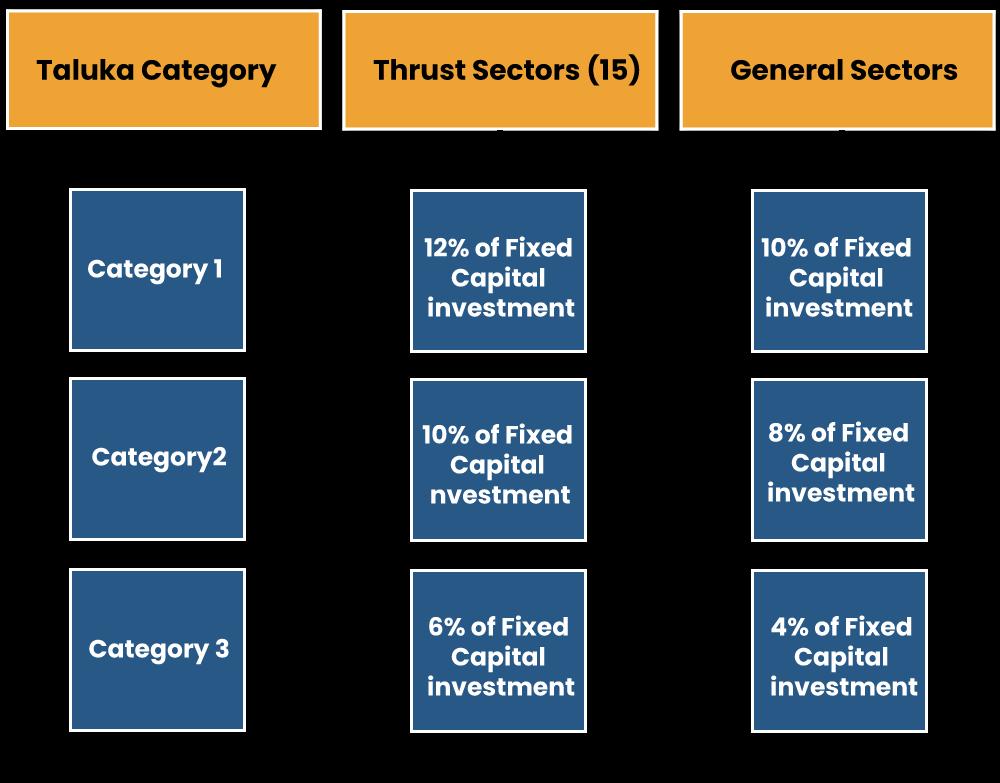 Core sectors & Sunrise Sectors