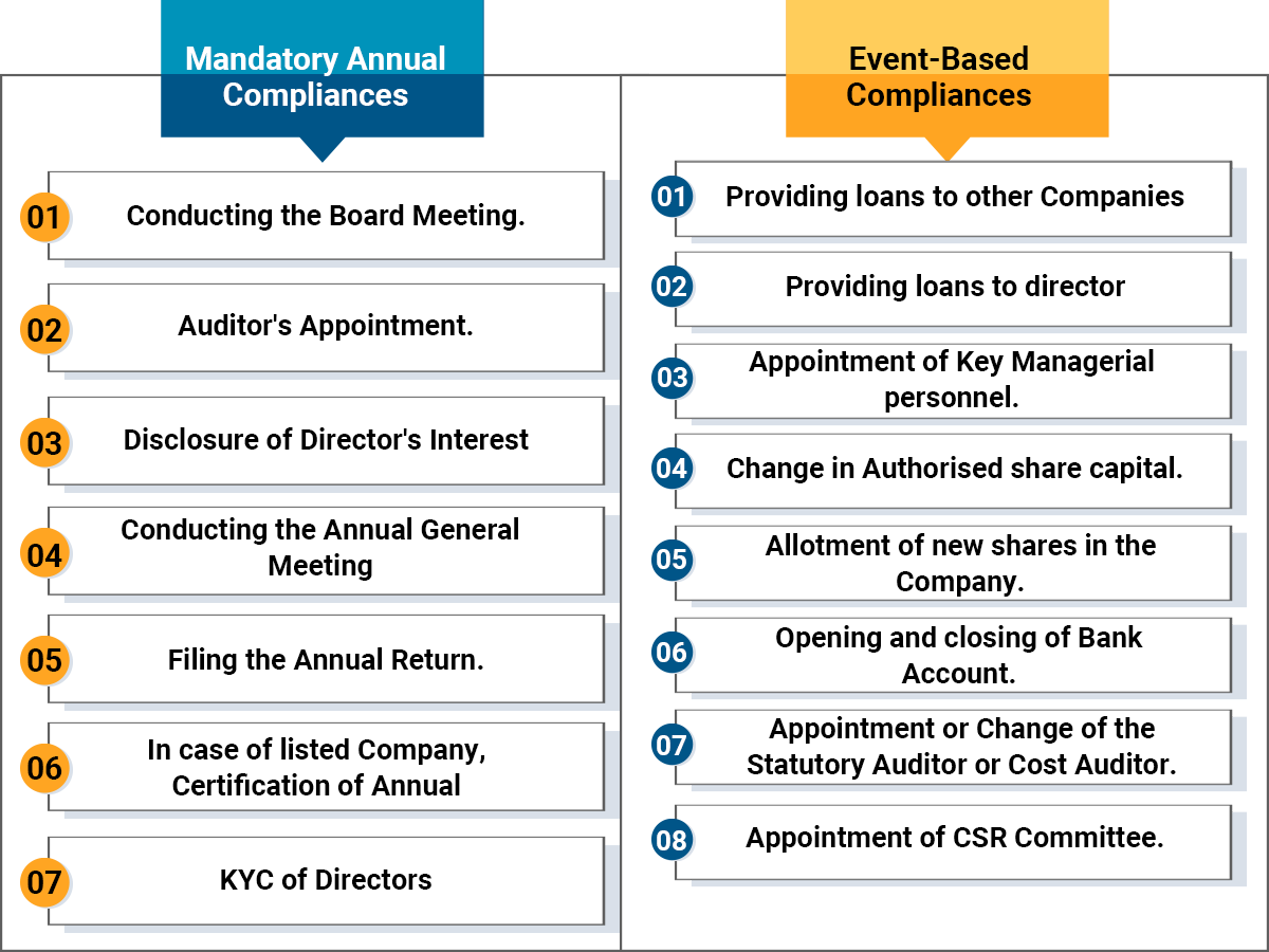 Types of Annual Compliance