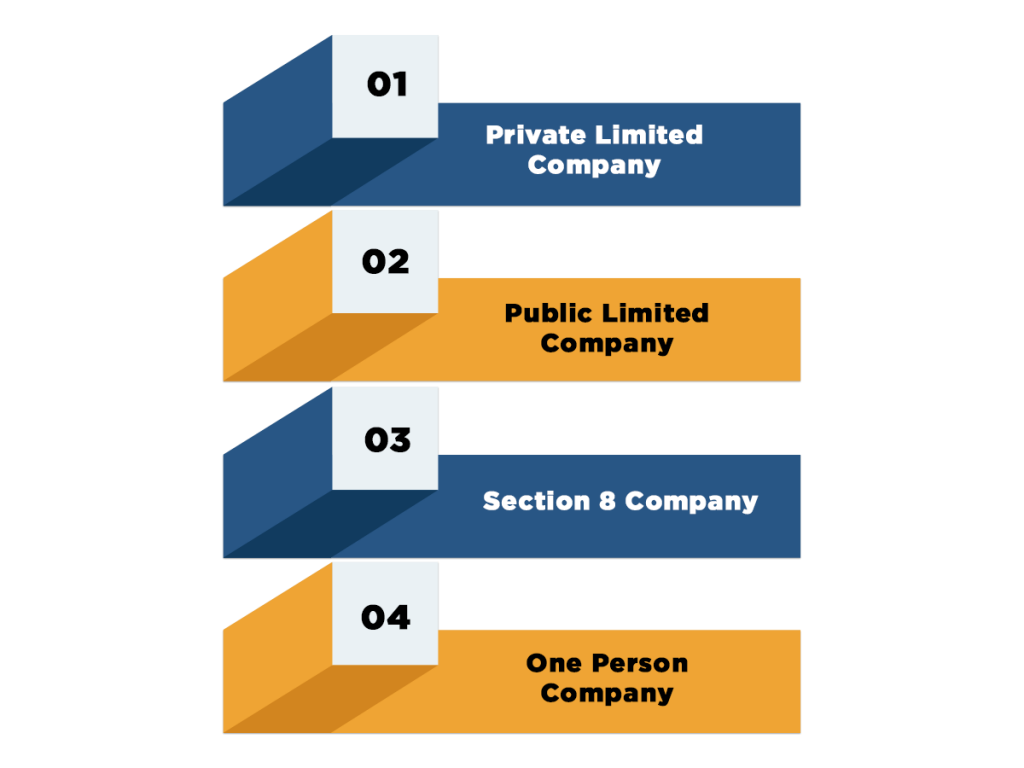 Types of Company Registration