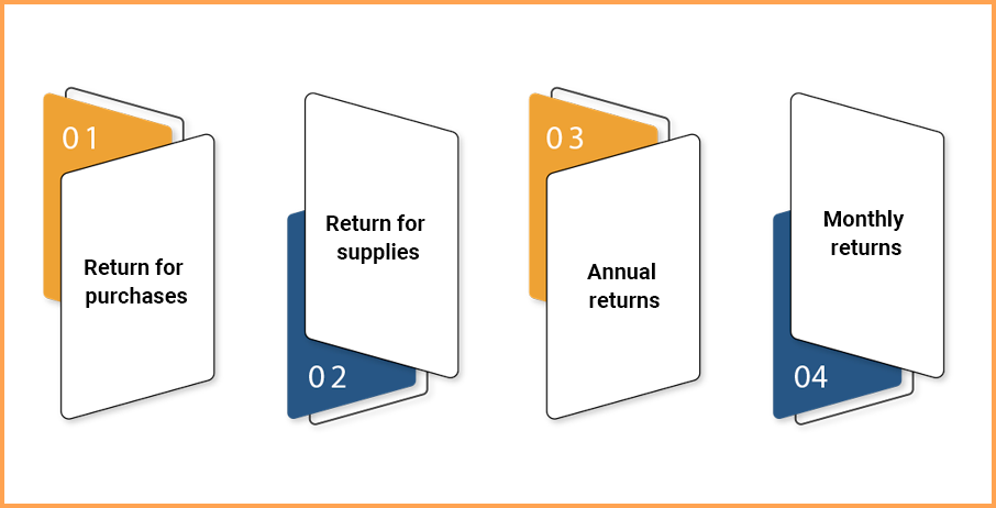 Different Types of Forms for Filing the GST Returns