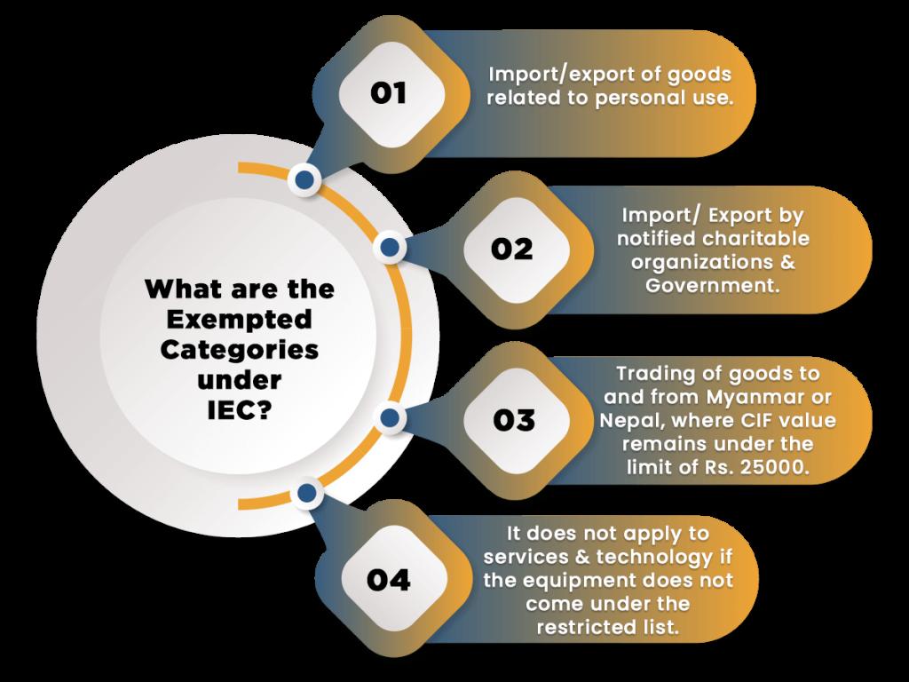 Exempted Categories under IEC