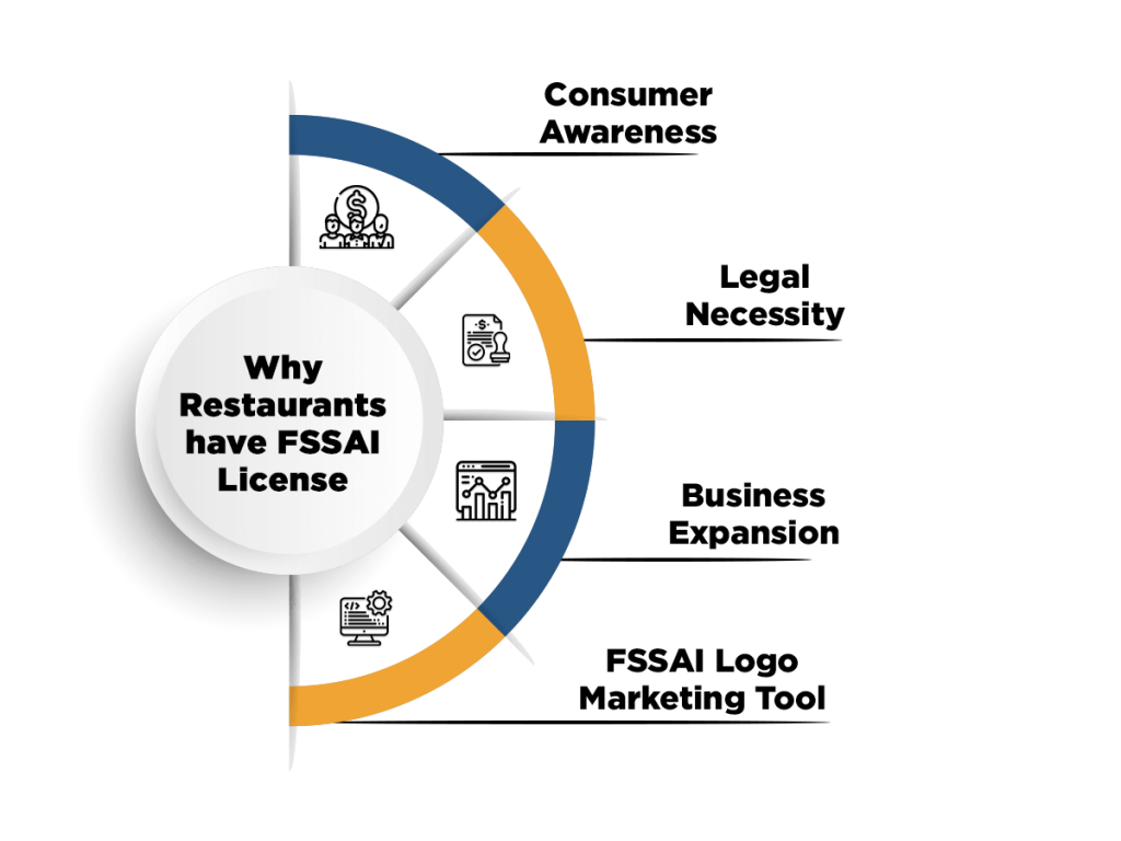 Restaurants have FSSAI License
