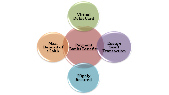 Payment Banks as Finance related Services
