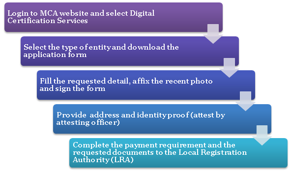 Process for obtaining Digital Signature Certificate (DSC)