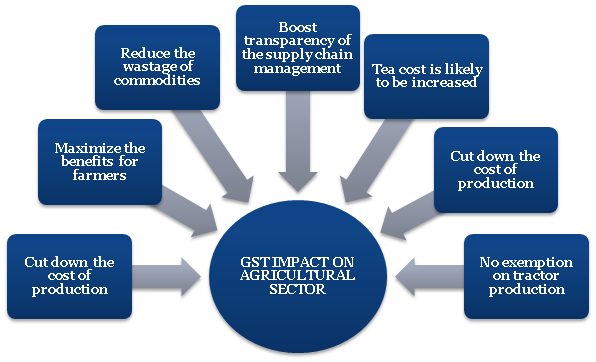 GST Impact on Agricultural Sector
