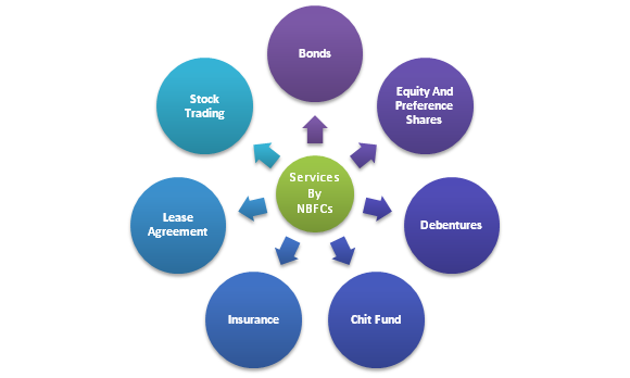 Area of Operations in NBFCs