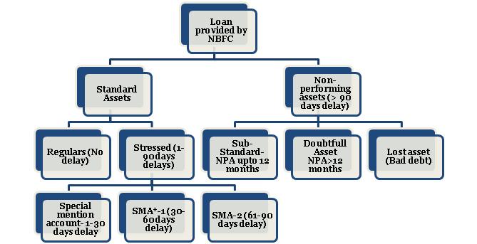 Flowchart of Complete Asset classification
