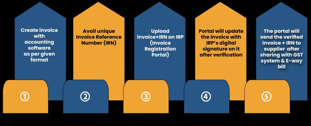 Procedure to Generate e-invoice in GST