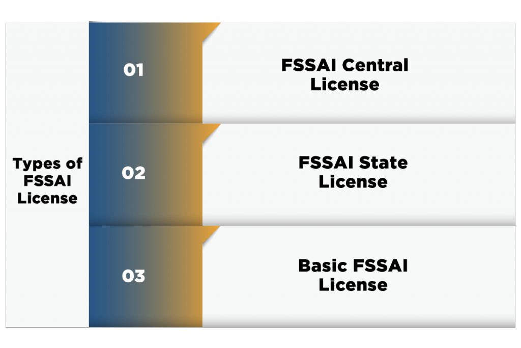 Types of FSSAI Registration in India