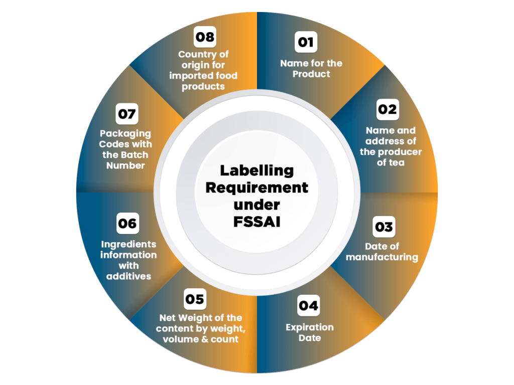 Labelling Requirement under FSSAI