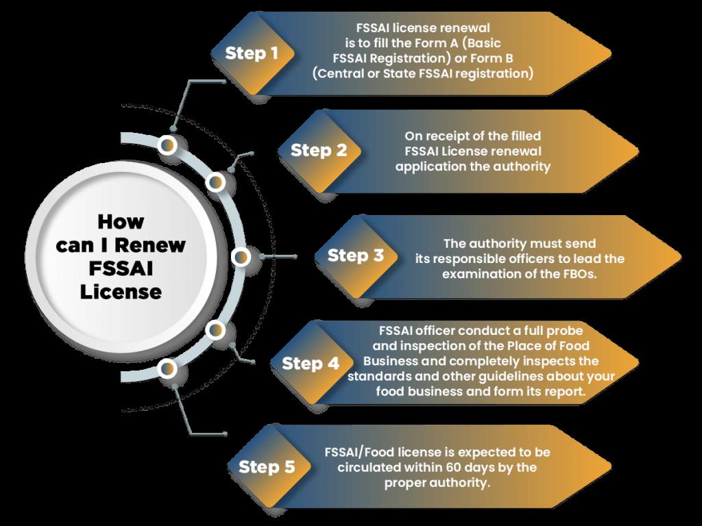 How can I renew FSSAI License