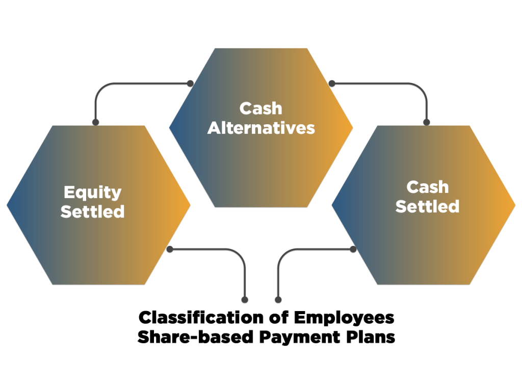 Classification of Employees Share-based Payment Plans