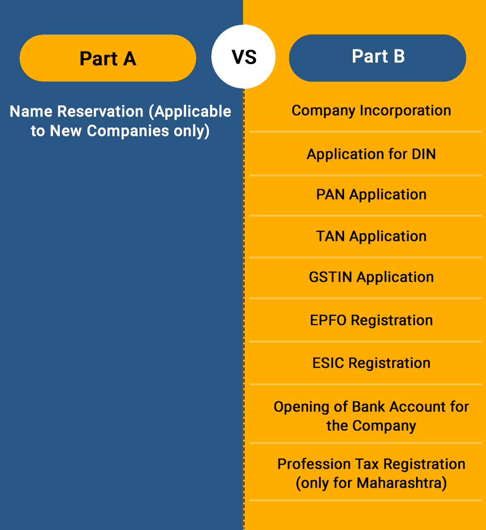 SPICe+ Form for Company Registration in Rajasthan