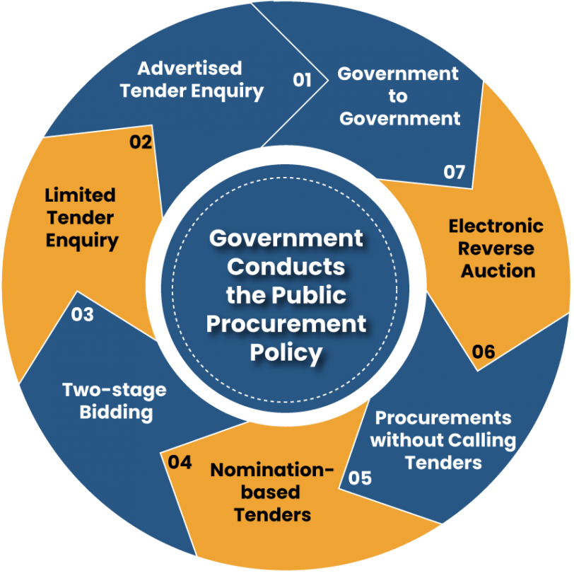 Government Carry out Public Procurement