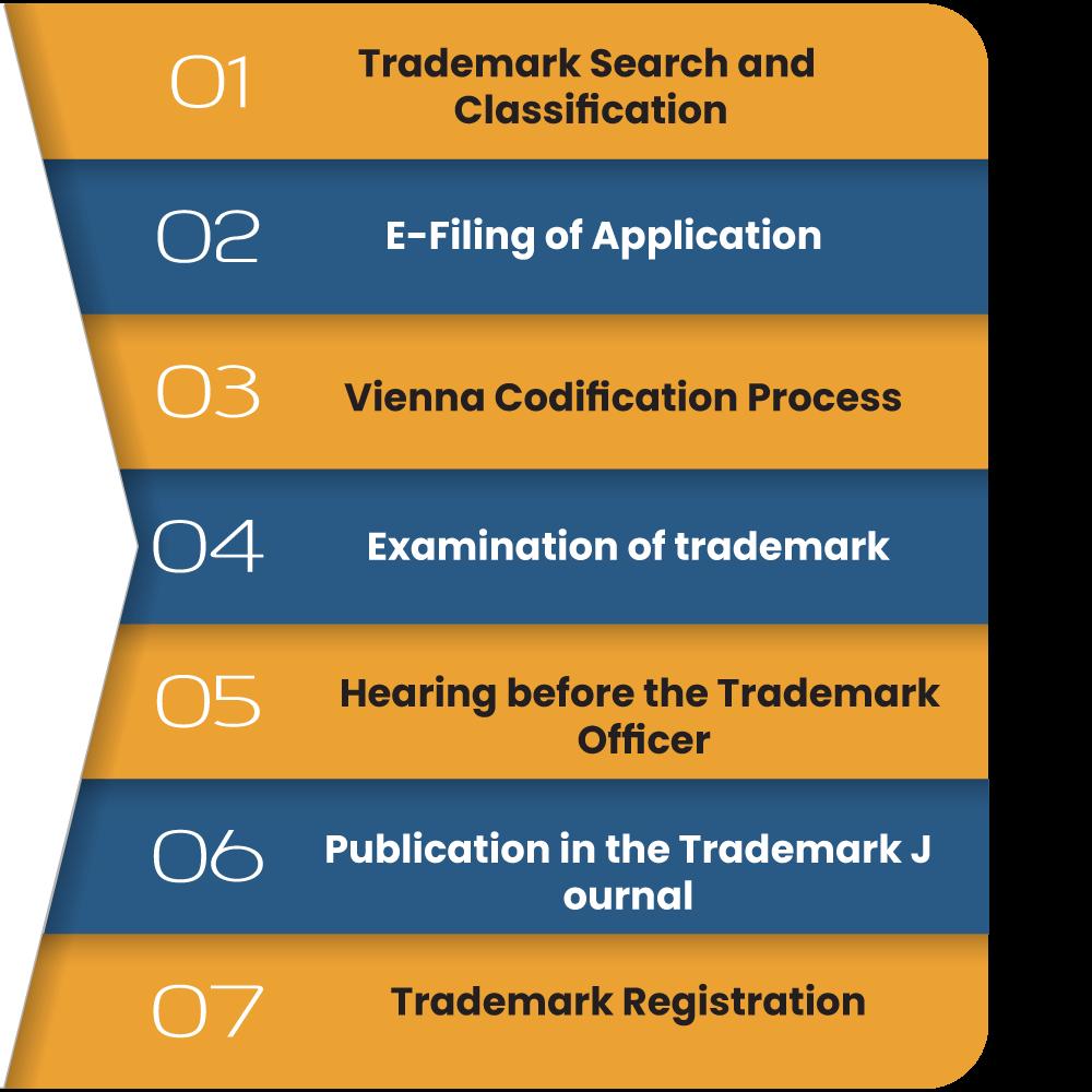 Process for E-Registration of Trademark
