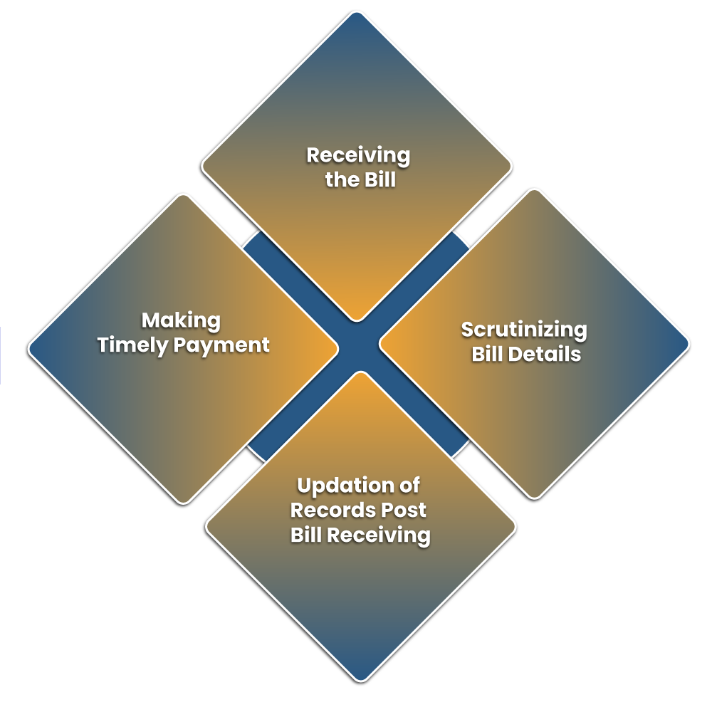 Process of Account Payable in India