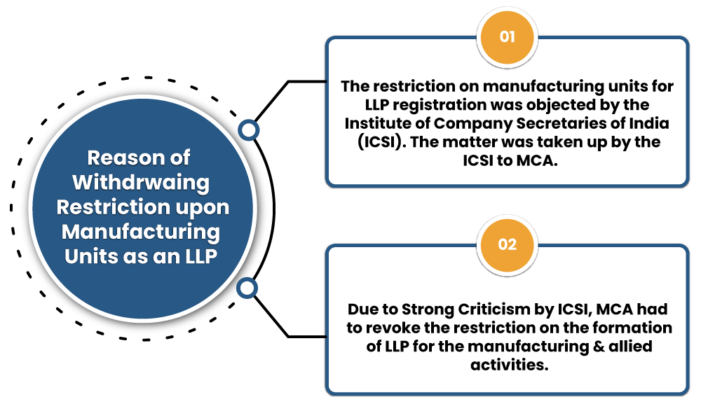 withdrawn Restriction from Manufacturing units for LLP