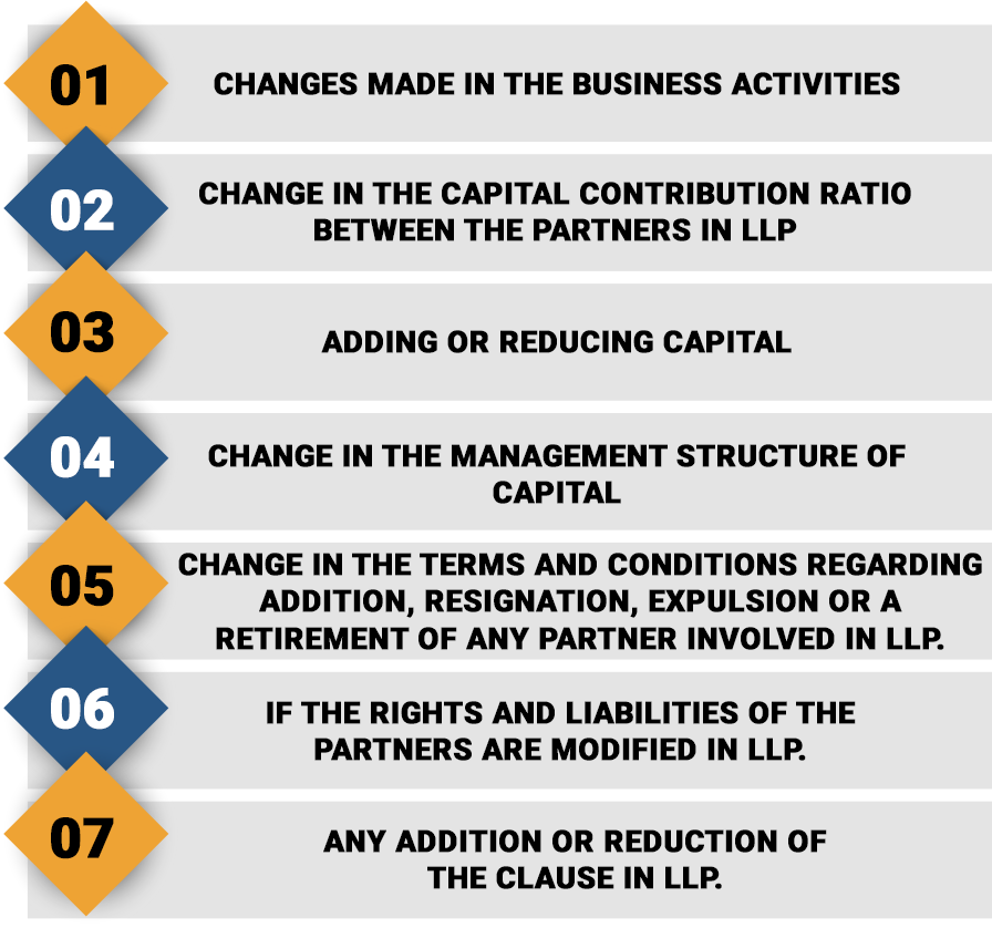 Reasons for Amendment in LLP Agreement