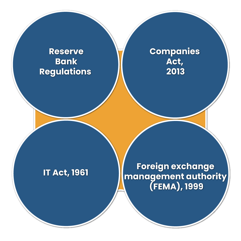 Regulatory Framework Related to CCPS