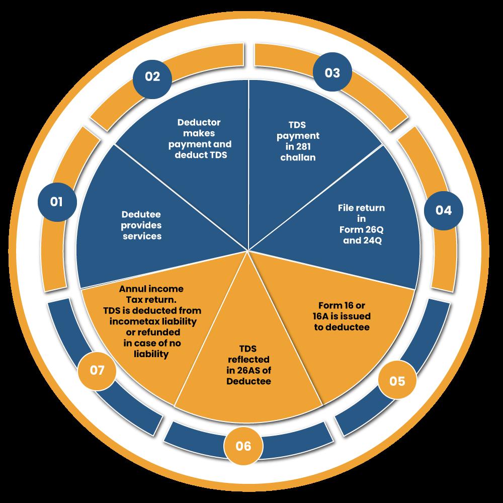TDS process Chart