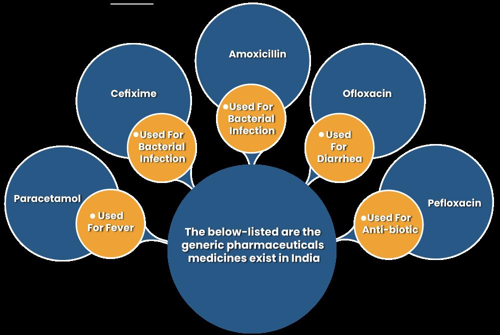 Label Of Generic Medicines In India