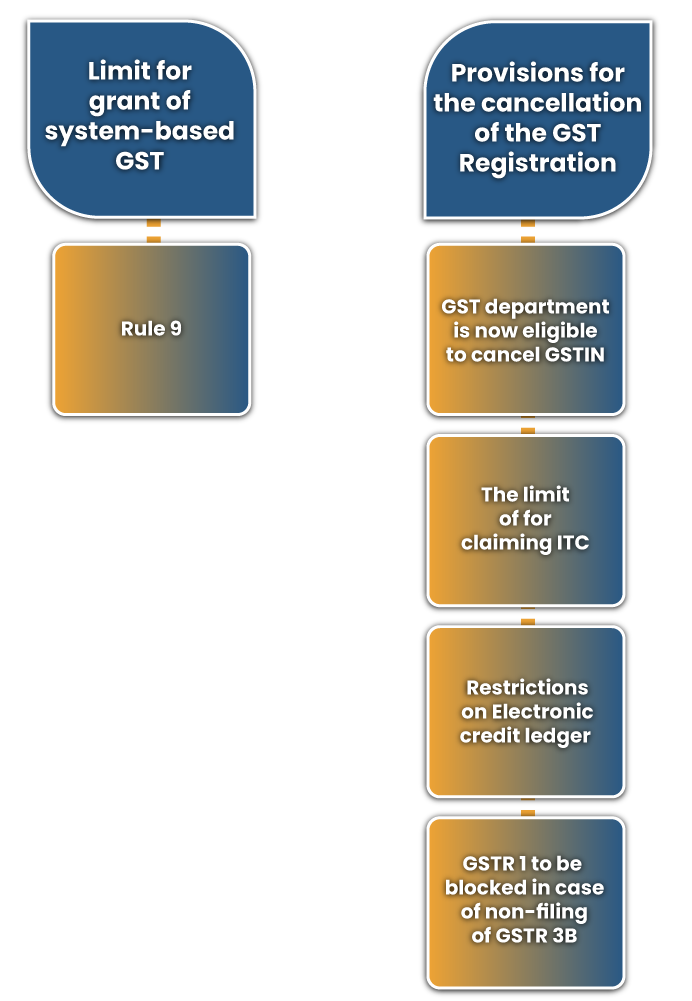 The highlights of the amended provisions in the existing CGST Fourteenth amendment Rules 2020 are as follows